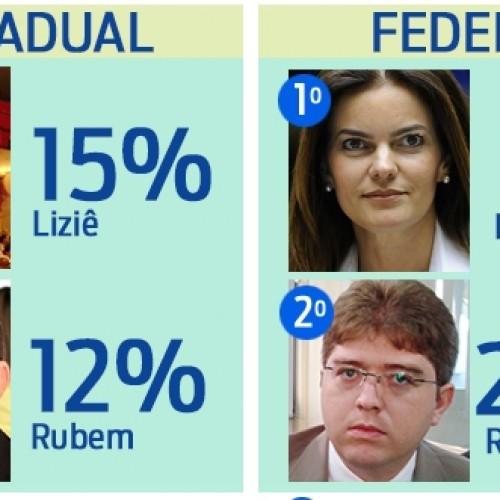 Liziê e Iracema Portela lideram pesquisa para deputado em Paulistana; veja números