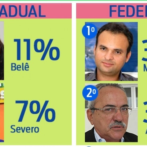 Em Picos, Belê e Iracema Portela lideram pesquisa para deputado; Veja números