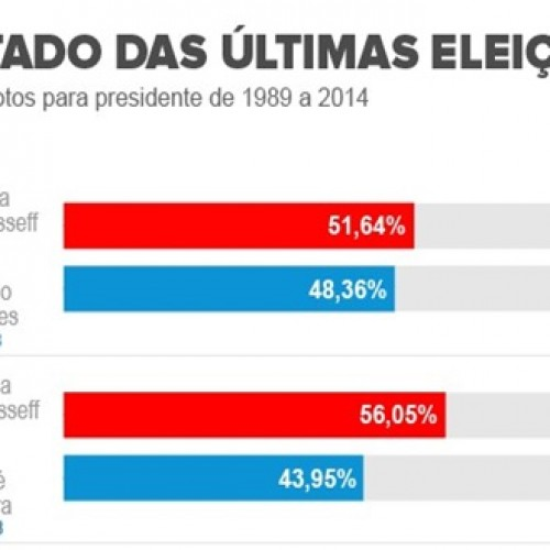 Brasil tem a eleição para presidente mais apertada desde 1989; relembre