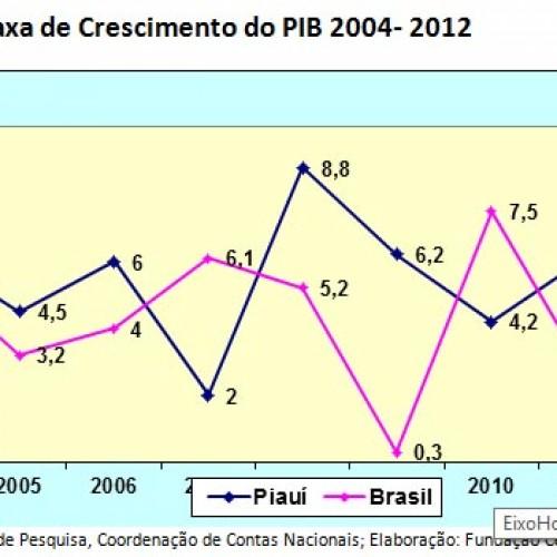 PIB do Piauí cresce, mas é o menor do País; Veja riquezas do Estado