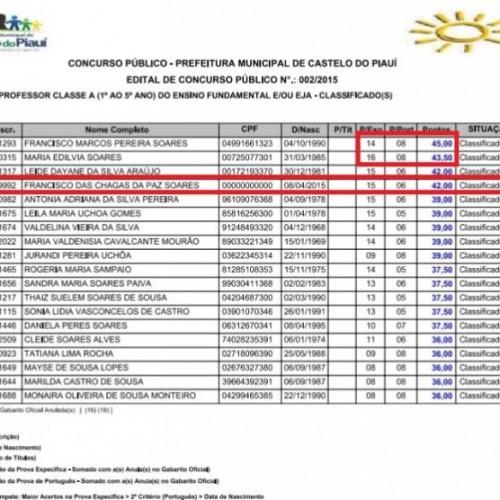Concurso de cidade do Piauí tem candidato aprovado que nasceu depois das provas