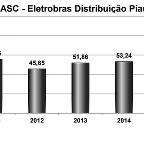 Eletrobras tem o pior desempenho em indíce de satisfação no Nordeste