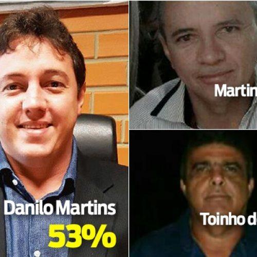Danilo Martins lidera pesquisa para prefeito de Wall Ferraz; veja números