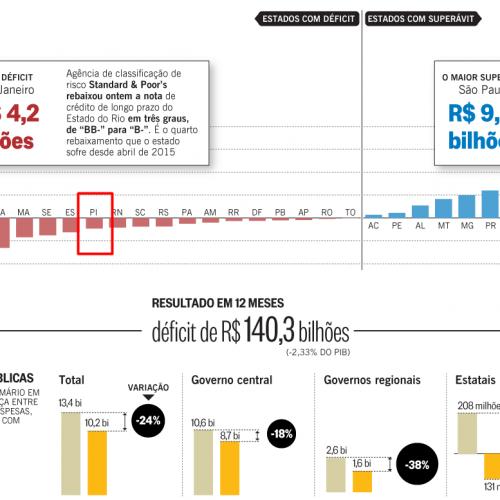 Banco Central divulga que Piauí é o 7º estado com contas no 'vermelho'
