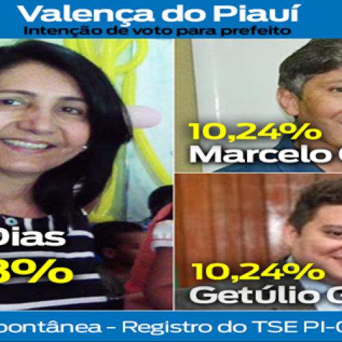 Ceiça Dias lidera pesquisa de intenção de voto em  Valença do Piauí
