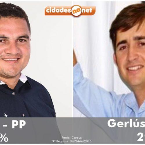 Pesquisa aponta vitória de Fábio para prefeito em Betânia do Piauí; veja os números