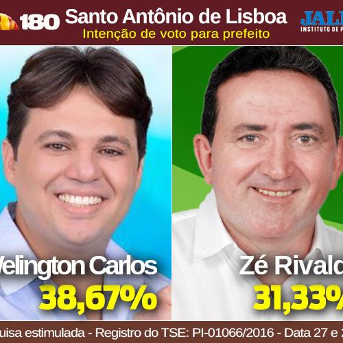 Jales: Welington 38,6% e Zé Rivaldo 31% em Santo Antônio de Lisboa-PI