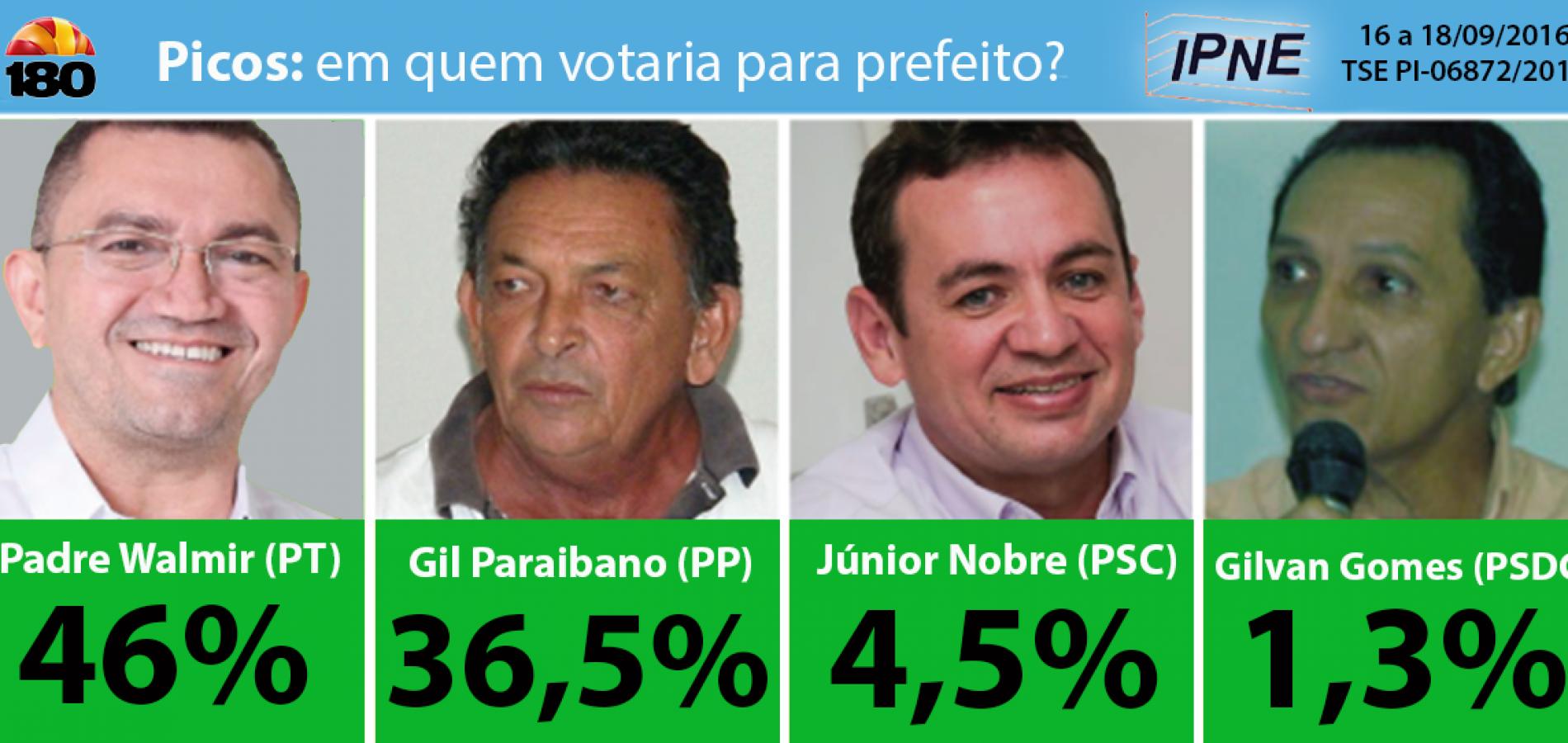 IPNE/Picos: Padre Walmir tem 46% e Gil Paraibano 36,5%