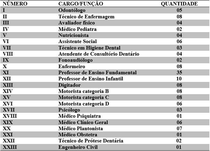 Tabela de novos cargos criados