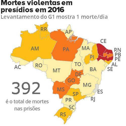 Piauí foi o 9º estado do Brasil com mais mortes nos presídios em 2016