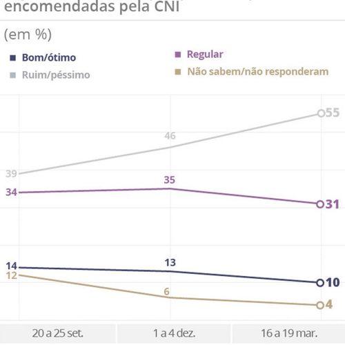 Governo Temer é aprovado por 10% e reprovado por 55%, diz Ibope