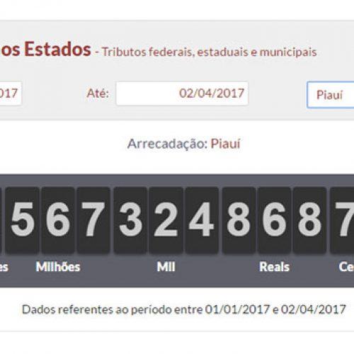 Piauienses estão pagando 15% a mais em impostos em 2017