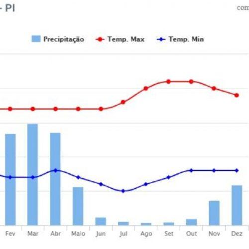Cidade do Piauí regista 17 °C nesta madrugada; veja previsões