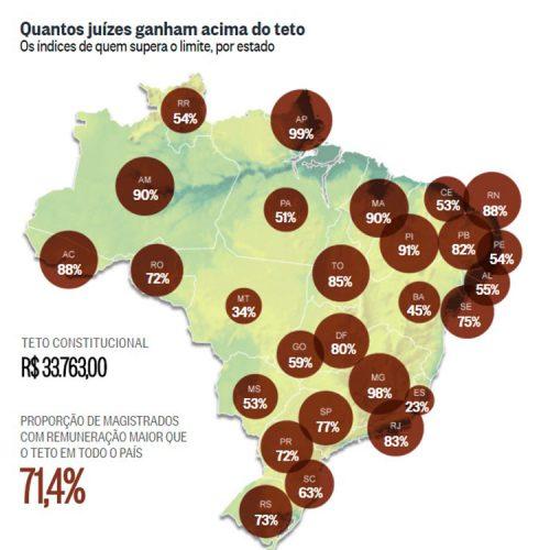 Piauí: 91% dos juízes recebem mais que o teto de R$33 mil