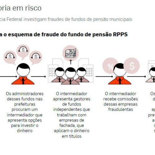 Fraudes põem em risco aposentadoria em até 200 cidades no país