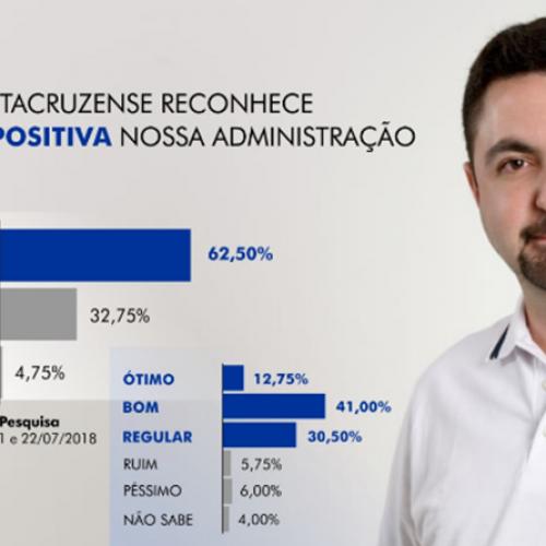 62,5% da população de Santa Cruz do Piauí aprova gestão do prefeito Barroso Neto