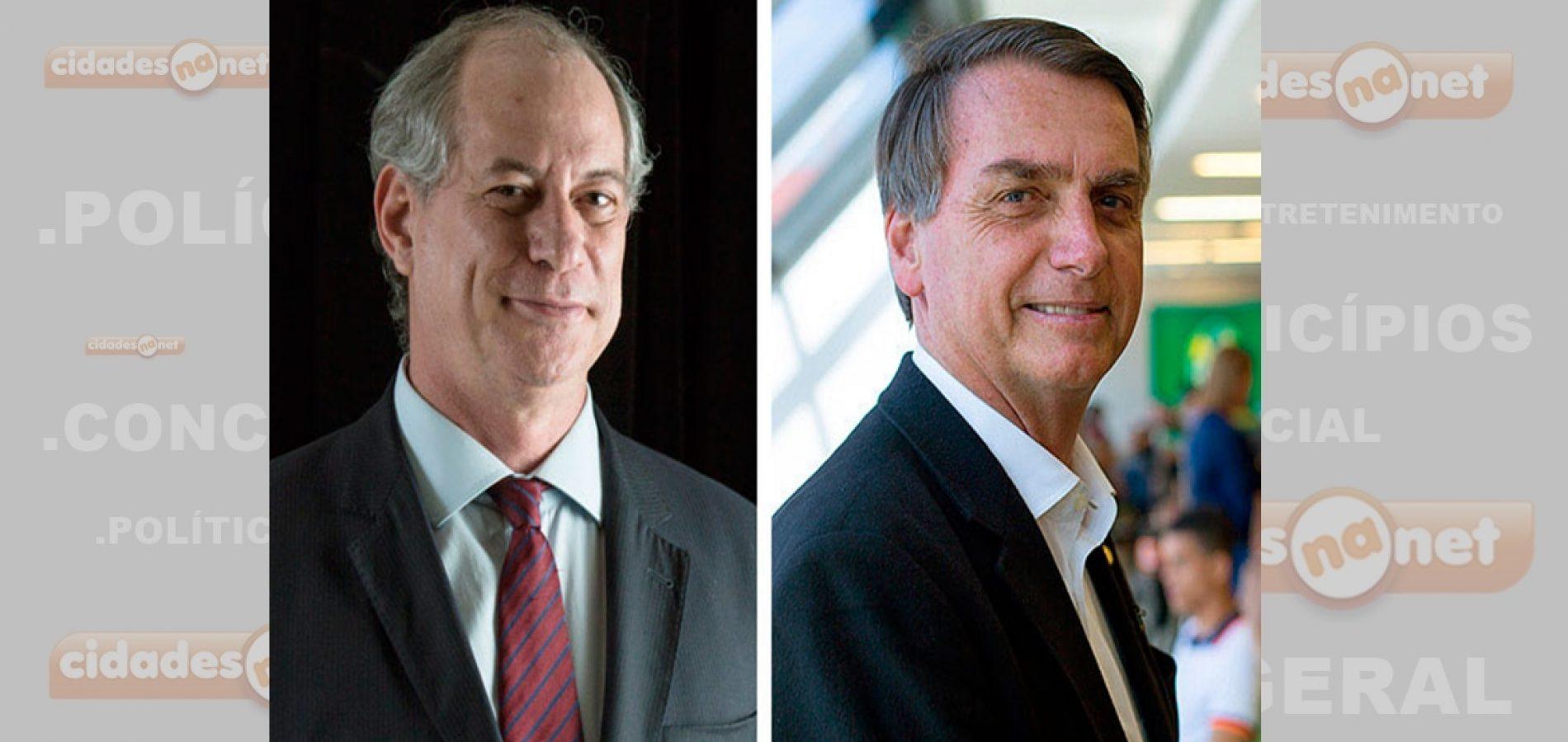 Ciro é o único que venceria Bolsonaro no 2ºturno