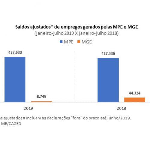Piauí é o 4º estado do NE em criação de vagas nos pequenos negócios