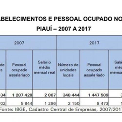 Valor captado pela Lei Rouanet no Piauí reduz mais da metade em sete anos