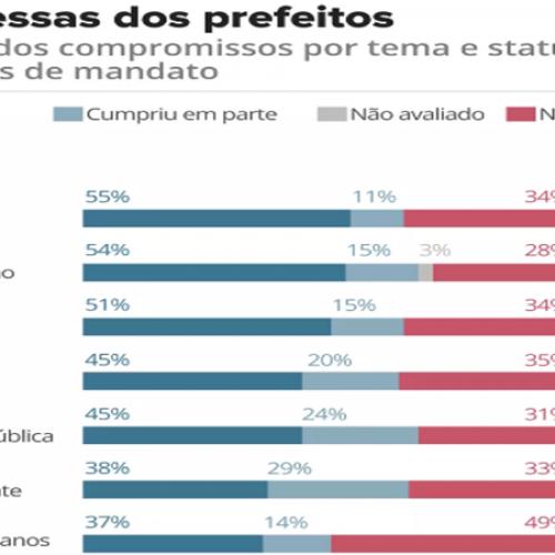 Prefeitos das capitais cumpriram 39% de suas promessas em 3 anos de mandato