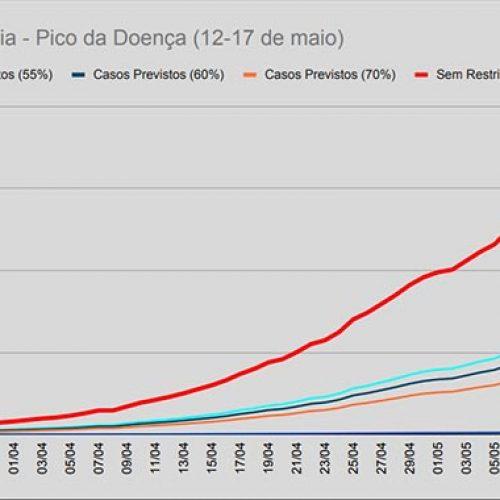 Projeção matemática prevê cerca de 3.500 casos de coronavírus até maio no Piauí