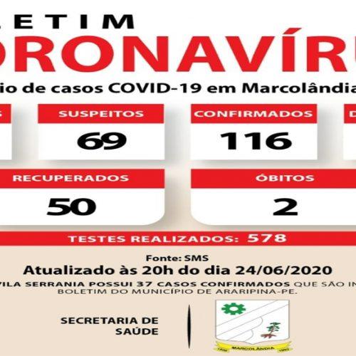 Marcolândia registra 2ª morte por Covid-19; 116 pessoas estão contaminadas