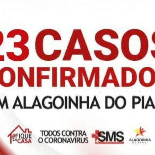 Quatro pessoas testam positivo e 23 casos são registrados para Covid-19 em Alagoinha do Piauí