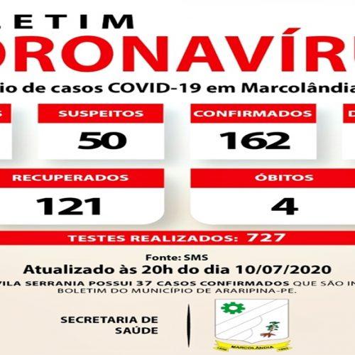MARCOLÂNDIA | Mulher de 68 anos é a quarta morte por Covid-19; 162 pessoas estão contaminadas