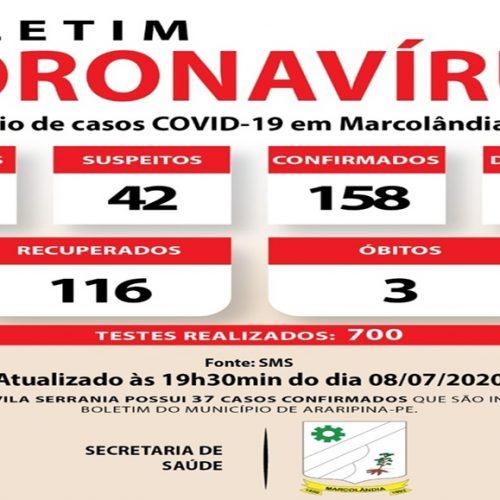 Saúde de Marcolândia registra 158 casos de coronavírus e 03 mortes