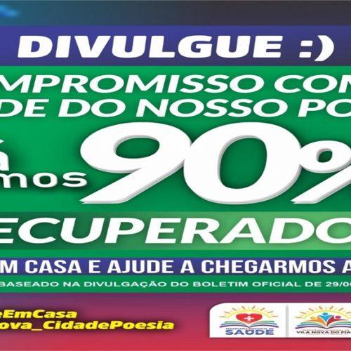 Com mais 04 pacientes curados, Vila Nova alcança índice de 90% de recuperação da Covid-19