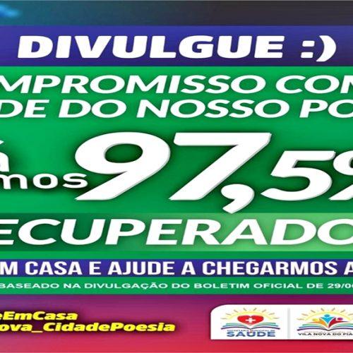 Índice de recuperação da Covid-19 atinge 97,5% em Vila Nova do Piauí
