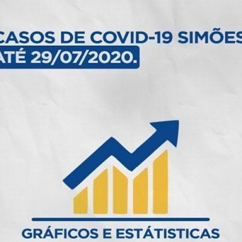 Secretaria de Saúde de Simões divulga gráficos com demonstrações de números da Covid-19 no município