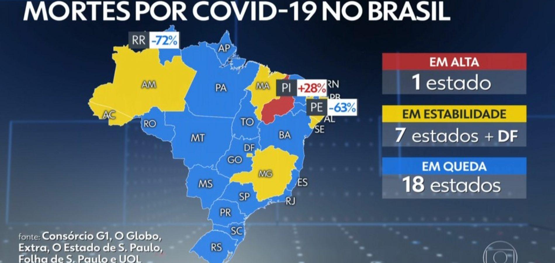 Piauí é o único com alta na média de mortes por Covid-19 pela 3ª vez